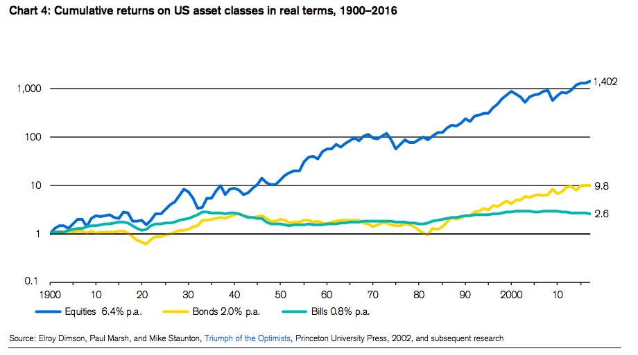 rentabilidad histórica EEUU