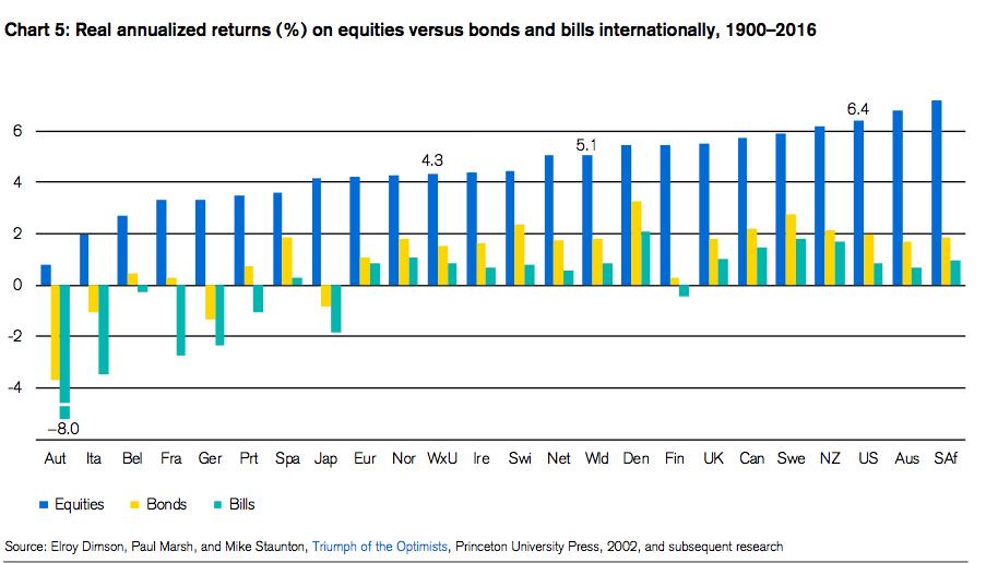 rentabilidad histórica por países
